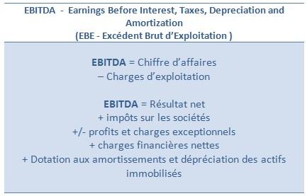 ebitda / EBE: Excédent Brut d'Exploitation